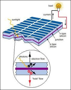 Solar Cell Operation