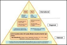 Hierarchy of venues available for legal action