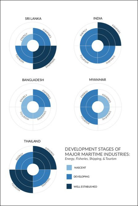 Development stages of major maritime industries